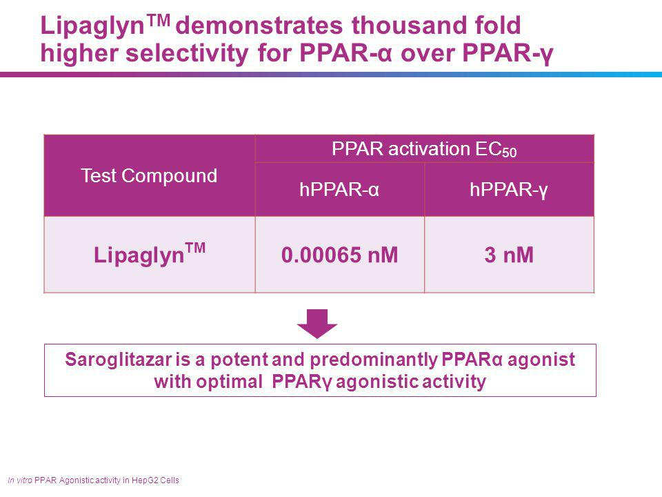 Spectrum of PPAR activity of various agents : Each PPAR agonist is unique