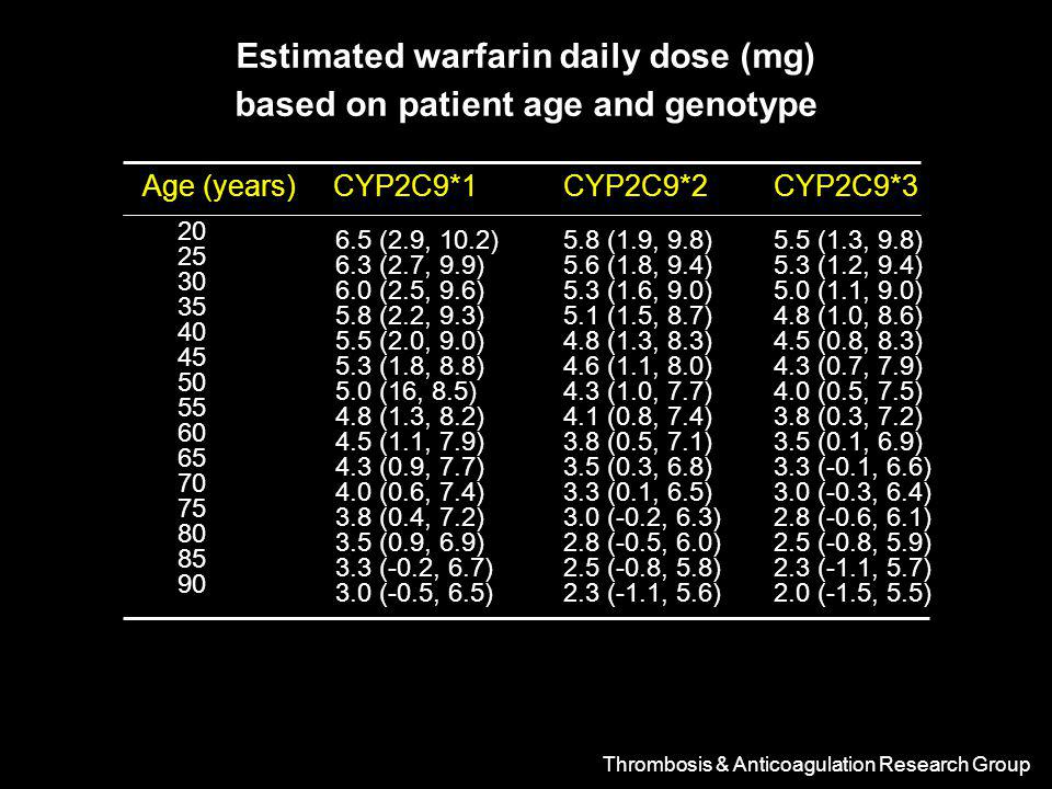 Estimated warfarin daily dose (mg) based on patient age and genotype