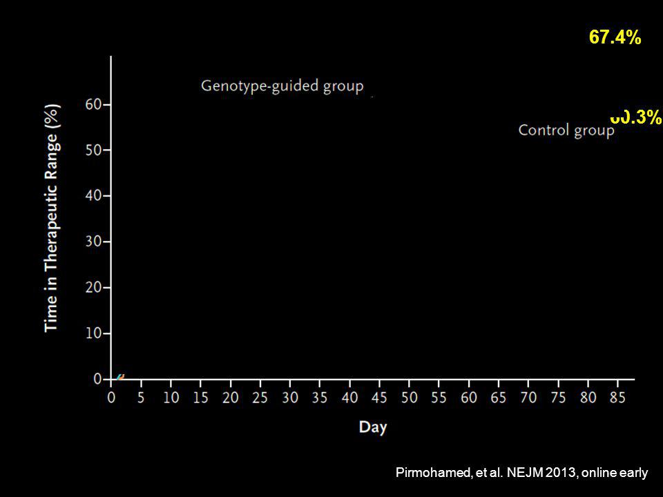 67.4% 60.3% Pirmohamed, et al. NEJM 2013, online early