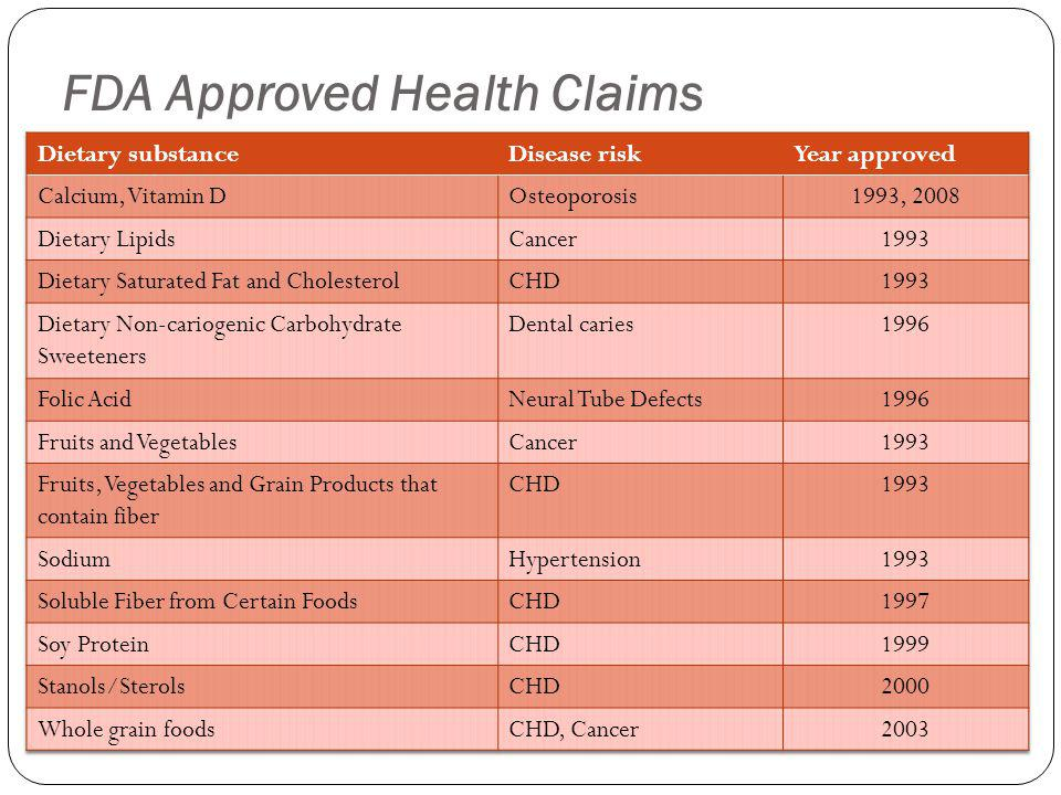 FDA Approved Health Claims