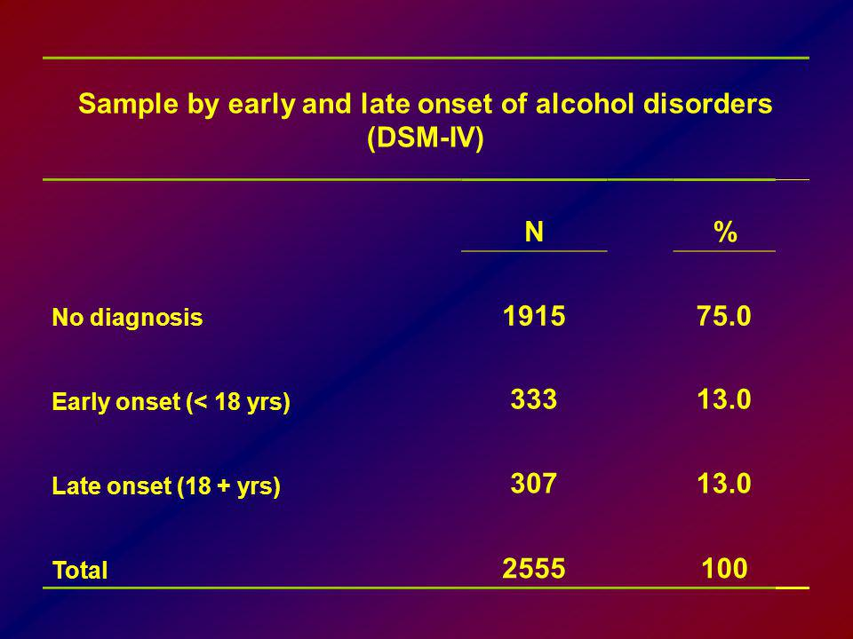 Sample by early and late onset of alcohol disorders (DSM-IV)