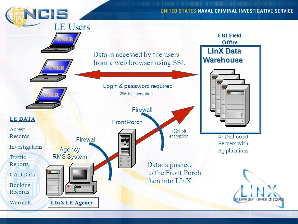 LE Users LInX Data Data is accessed by the users Warehouse