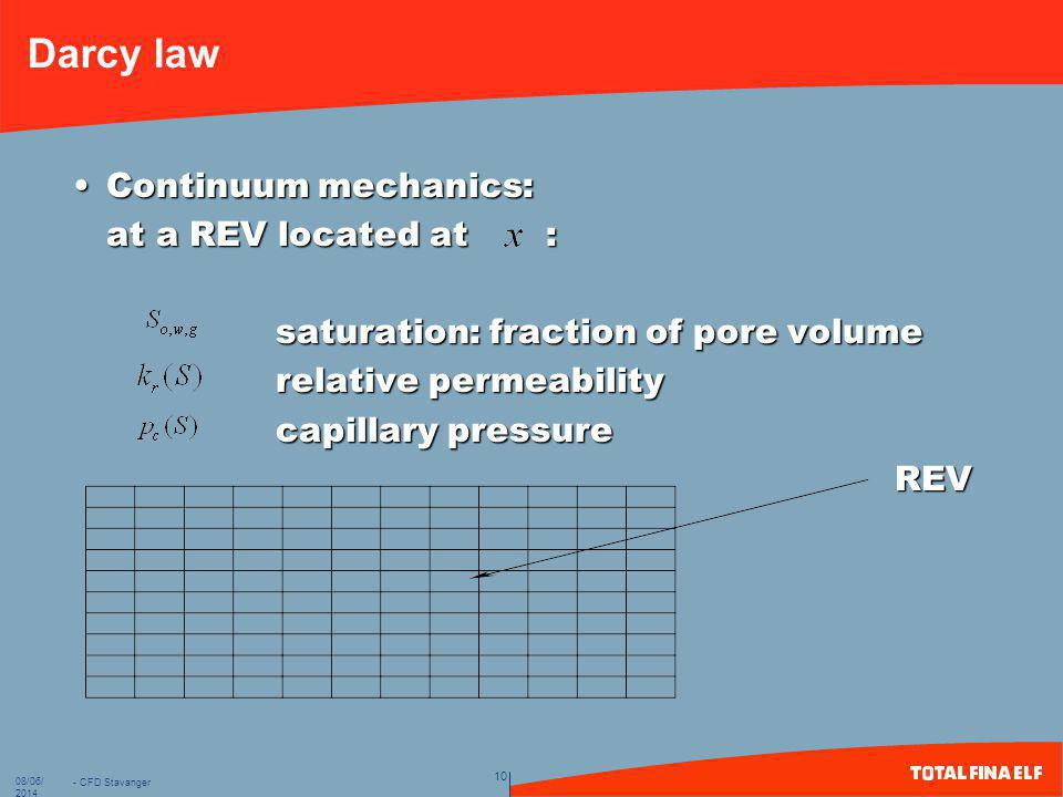 Darcy law Continuum mechanics: at a REV located at :