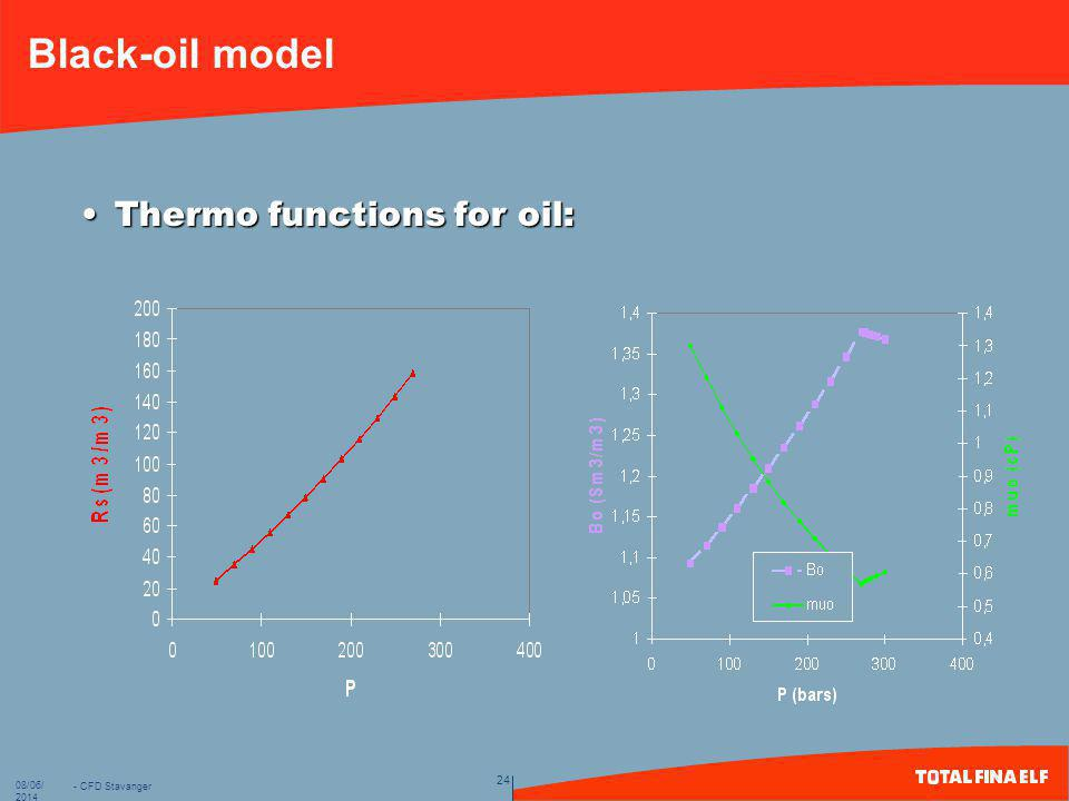 Black-oil model Thermo functions for oil: 01/04/201701/04/2017