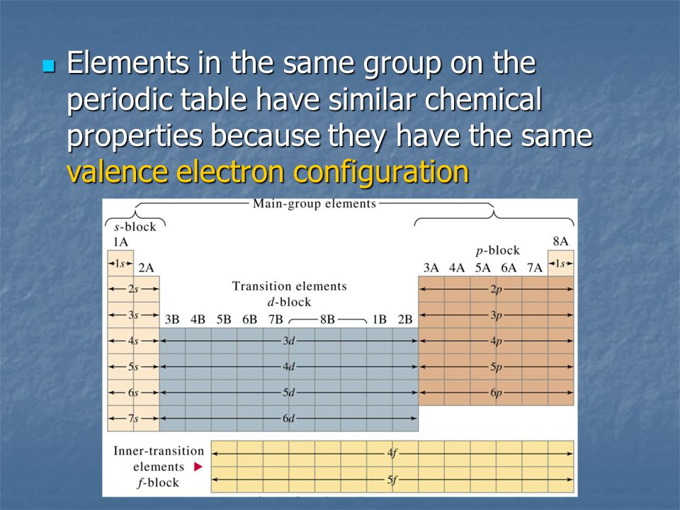 Elements in the same group on the periodic table have similar chemical properties because they have the same valence electron configuration