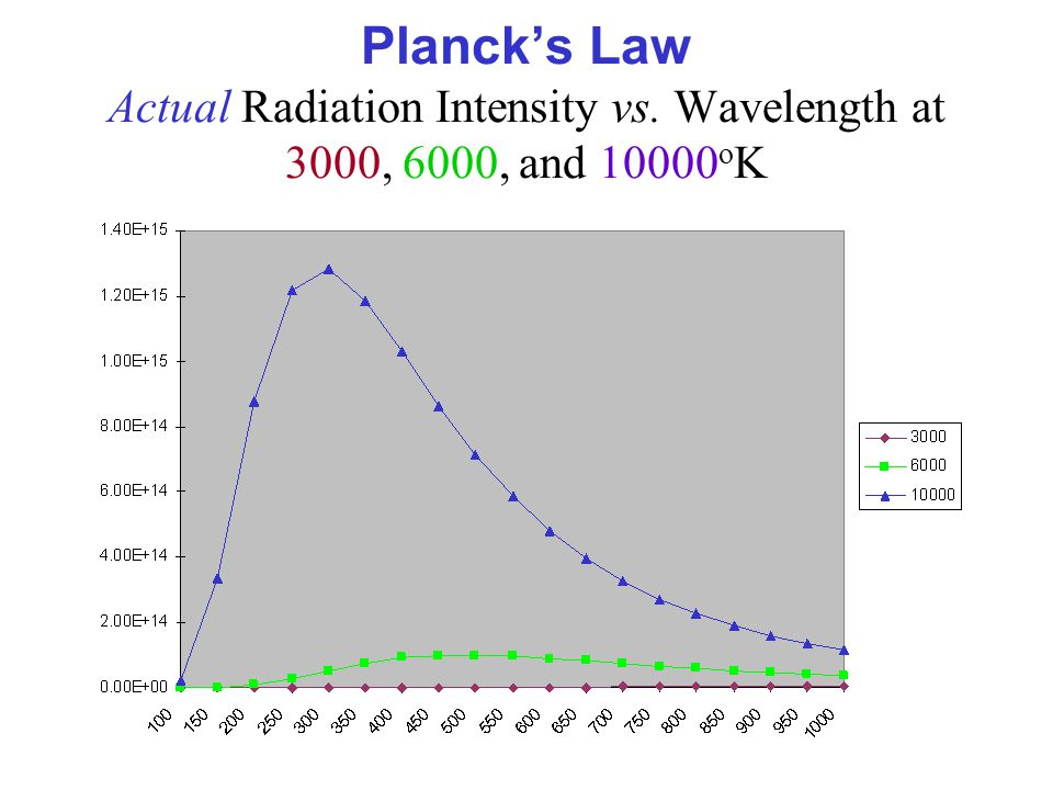 Planck's Law Actual Radiation Intensity vs