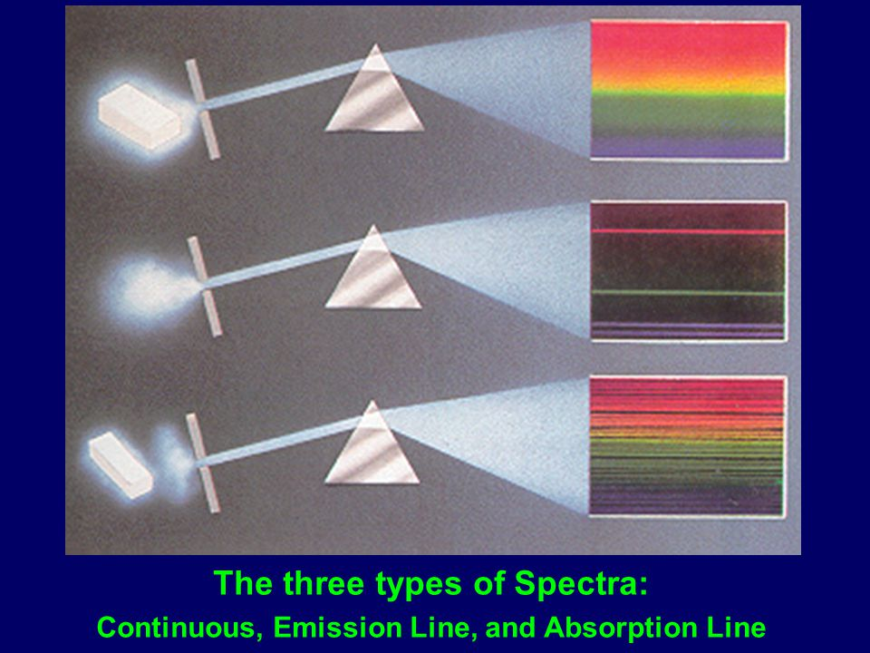 The three types of Spectra: