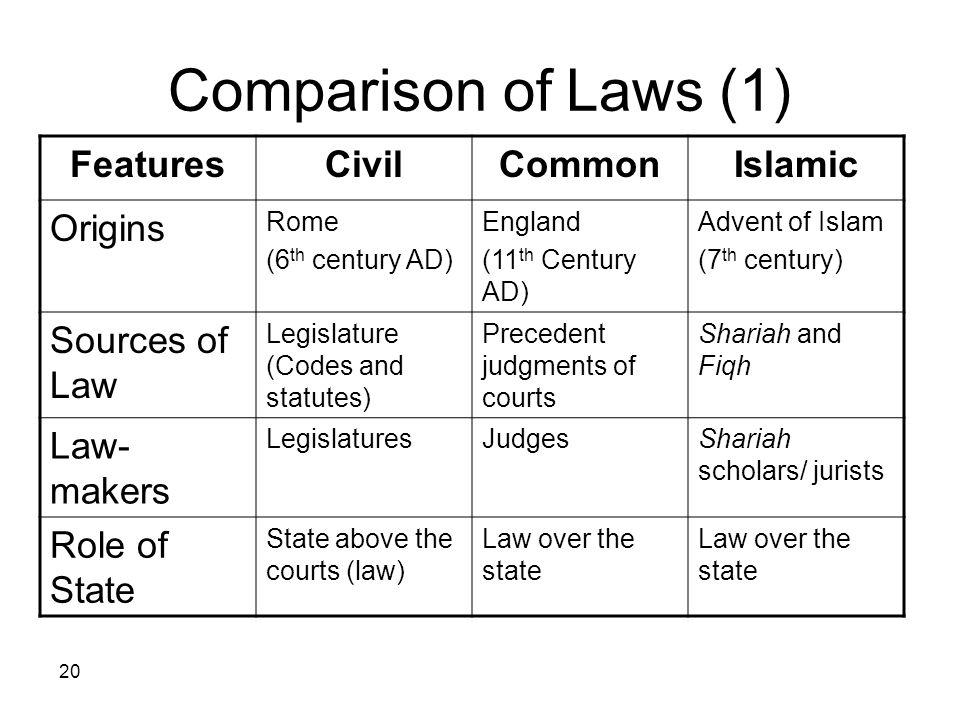Comparison of Laws (1) Islamic Common Civil Features Origins