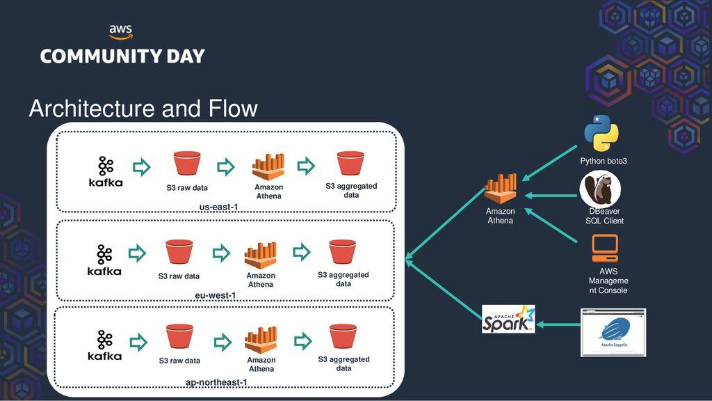 Building a Threat-Analytics Multi-Region Data Lake on AWS