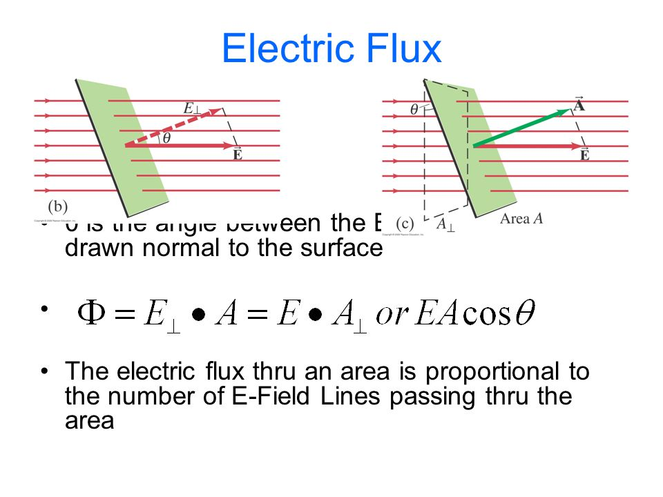 Electric Flux θ is the angle between the E-Field and the line drawn normal to the surface.