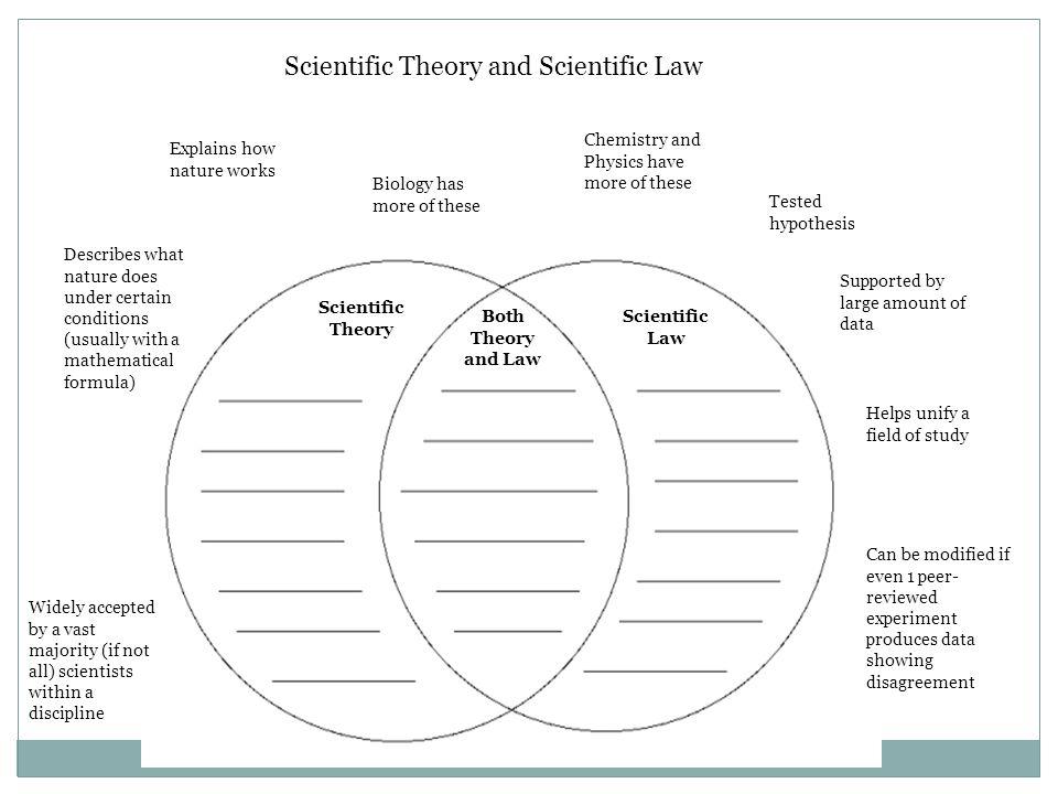 Diagram Of Scientific Law Wiring Circuit