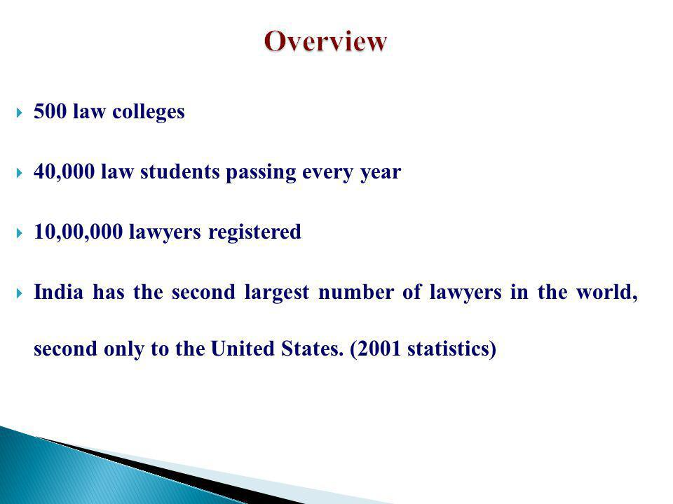 Overview 500 law colleges 40,000 law students passing every year