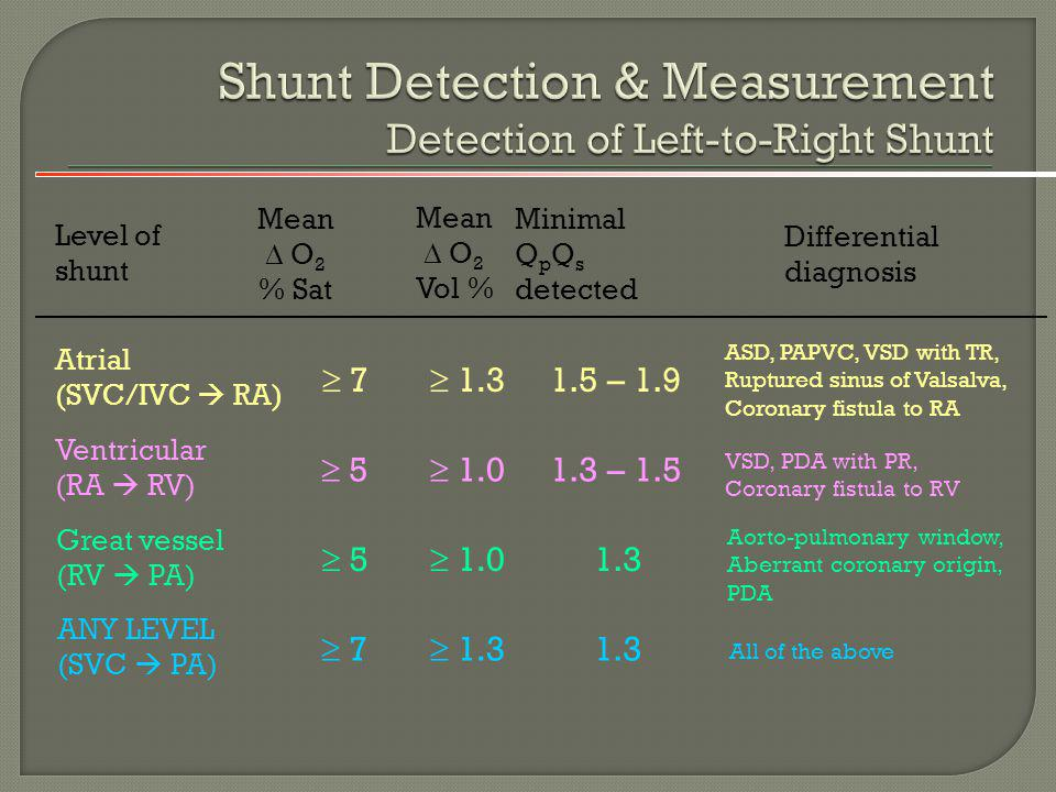 Shunt Detection & Measurement Detection of Left-to-Right Shunt