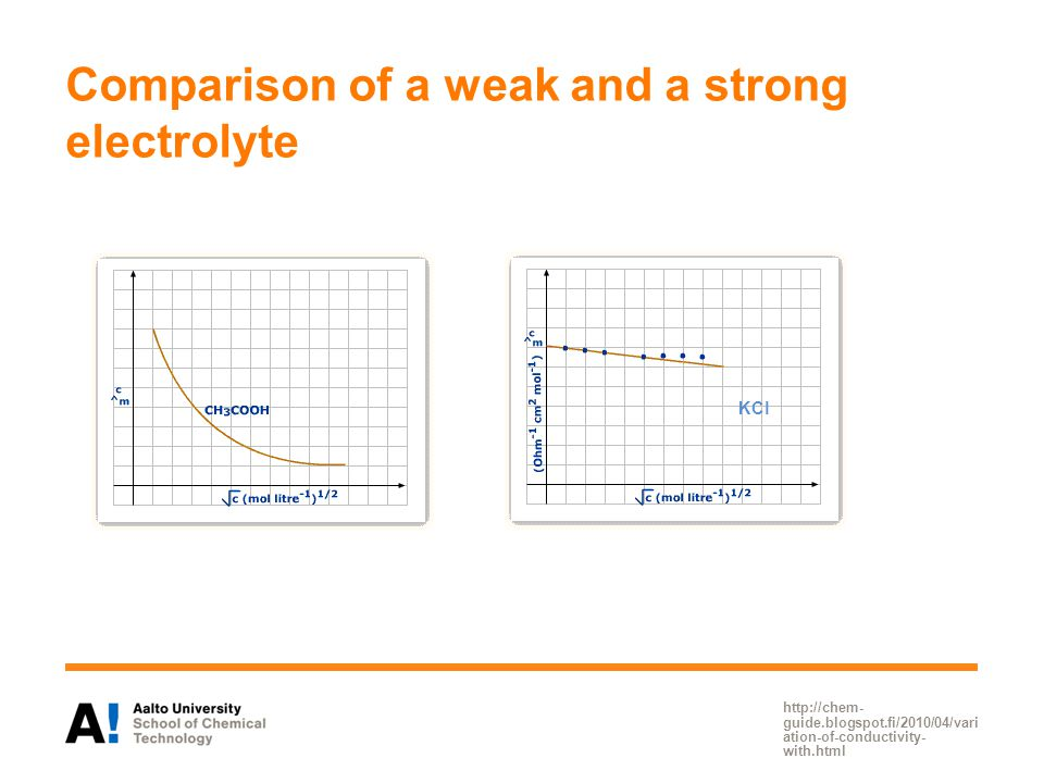 Comparison of a weak and a strong electrolyte