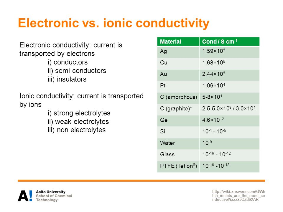 Electronic vs. ionic conductivity