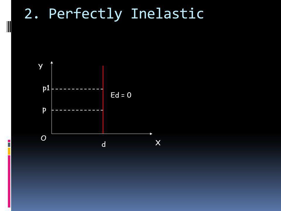 2. Perfectly Inelastic p1 O X Y p d Ed = 0