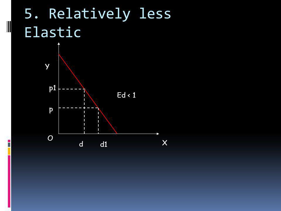 5. Relatively less Elastic