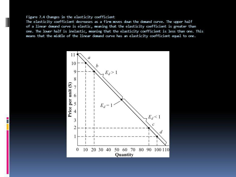 Figure 7.4 Changes in the elasticity coefficient The elasticity coefficient decreases as a firm moves down the demand curve.