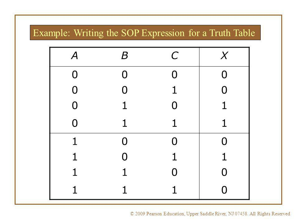 Example: Writing the SOP Expression for a Truth Table