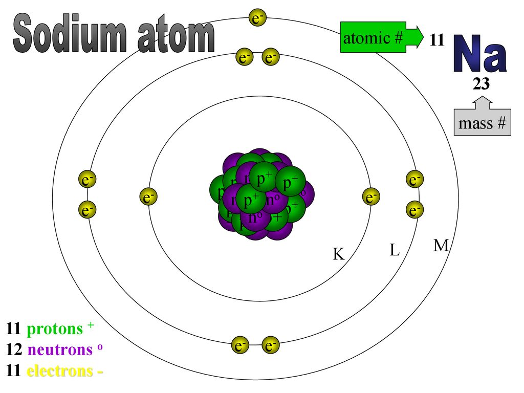 Atomic Structure. - ppt downloadSlidePlayer