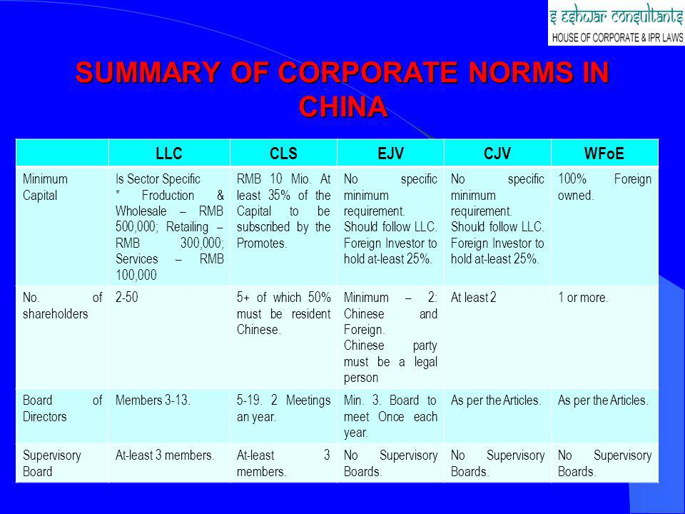 SUMMARY OF CORPORATE NORMS IN CHINA