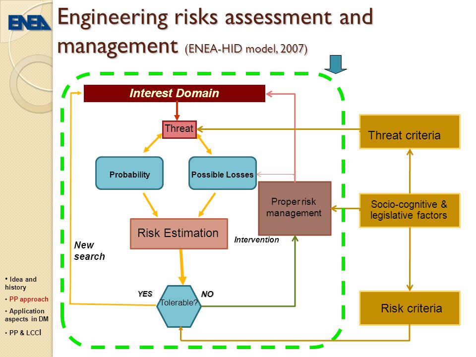 Engineering risks assessment and management (ENEA-HID model, 2007)