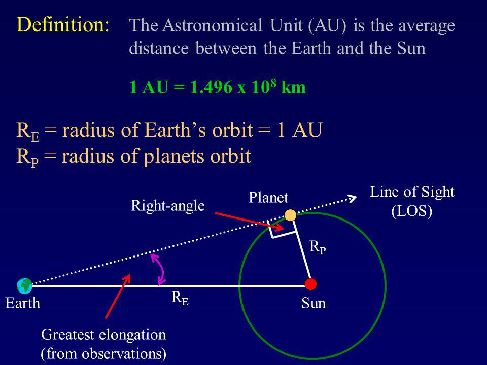 RE = radius of Earth's orbit = 1 AU RP = radius of planets orbit