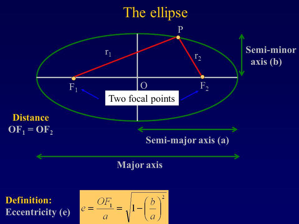 The ellipse F1 F2 Semi-major axis (a) O r1 r2 P Major axis