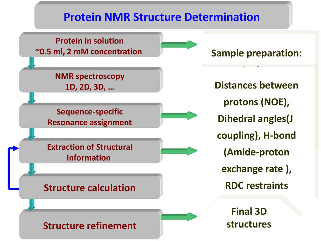 Structure Determination By Nmr Ppt Download