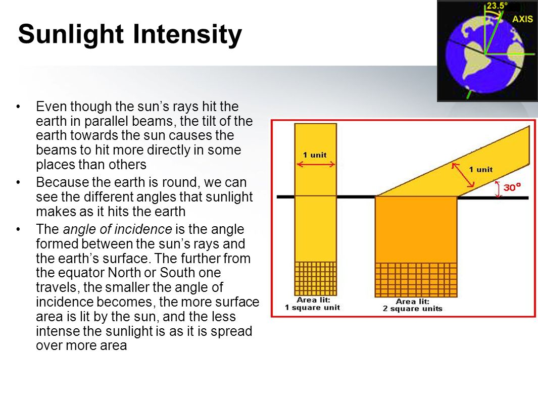 Sunlight Intensity