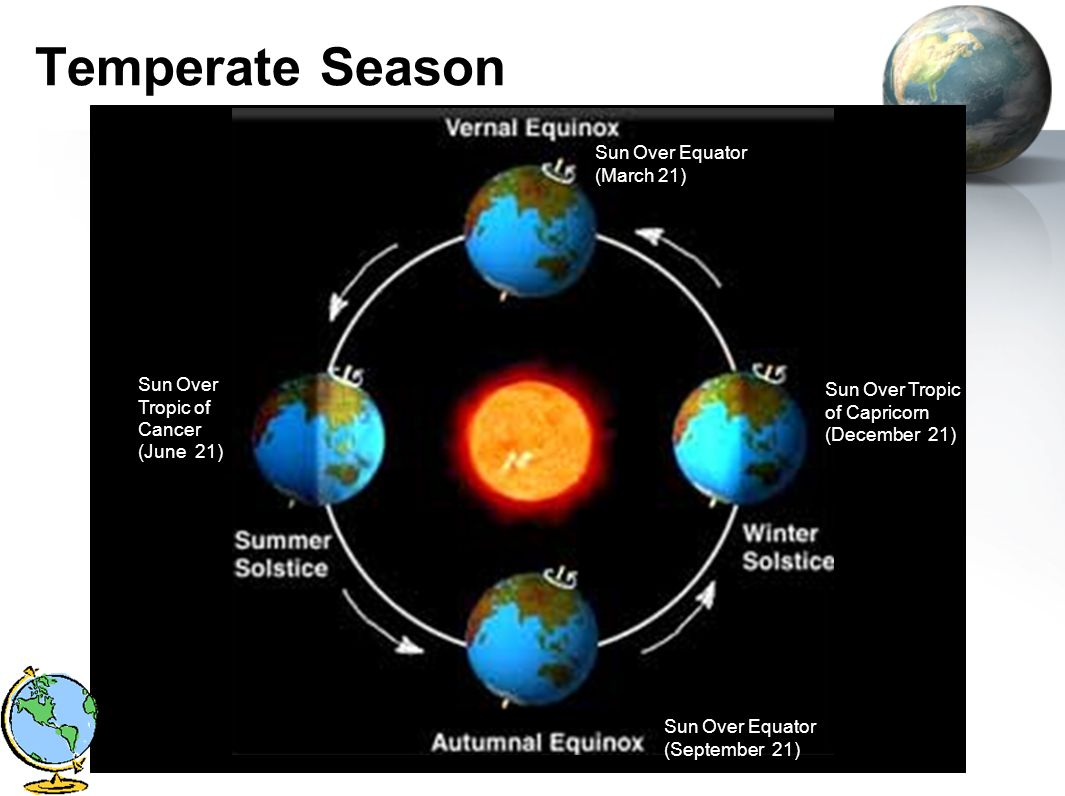 Temperate Season Sun Over Equator (March 21)