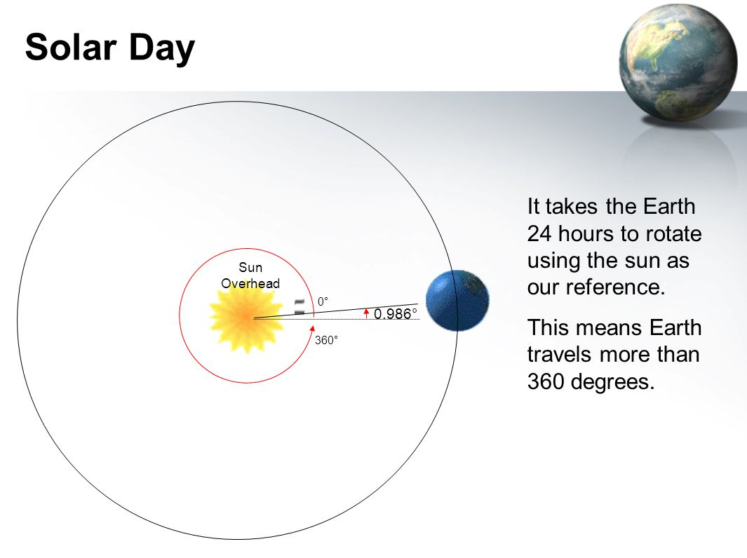 Solar Day It takes the Earth 24 hours to rotate using the sun as our reference. This means Earth travels more than 360 degrees.