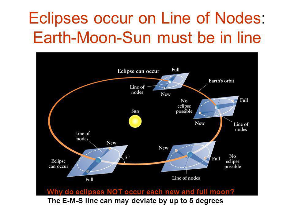 Eclipses occur on Line of Nodes: Earth-Moon-Sun must be in line