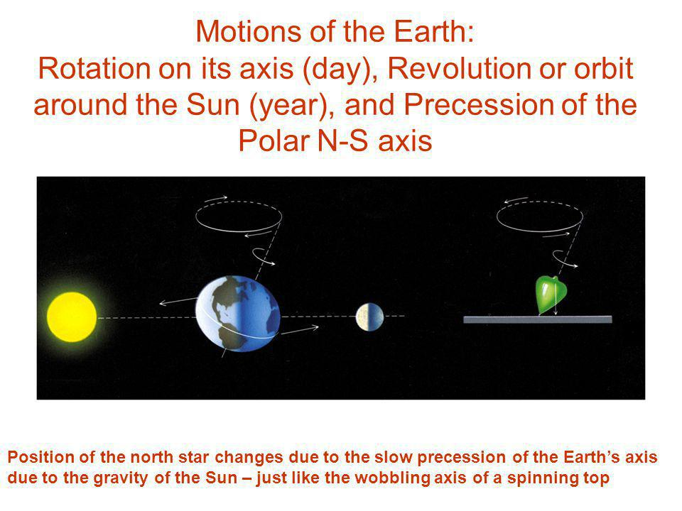 Motions of the Earth: Rotation on its axis (day), Revolution or orbit around the Sun (year), and Precession of the Polar N-S axis