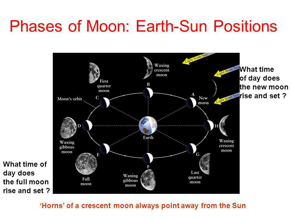 Phases of Moon: Earth-Sun Positions