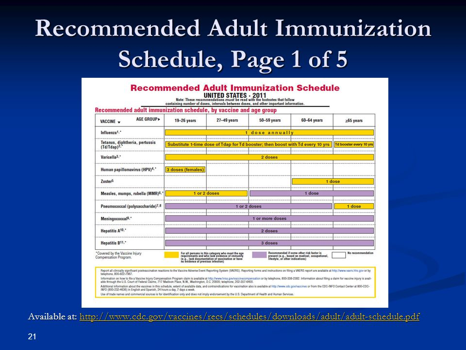 Recommended Adult Immunization Schedule, Page 1 of 5