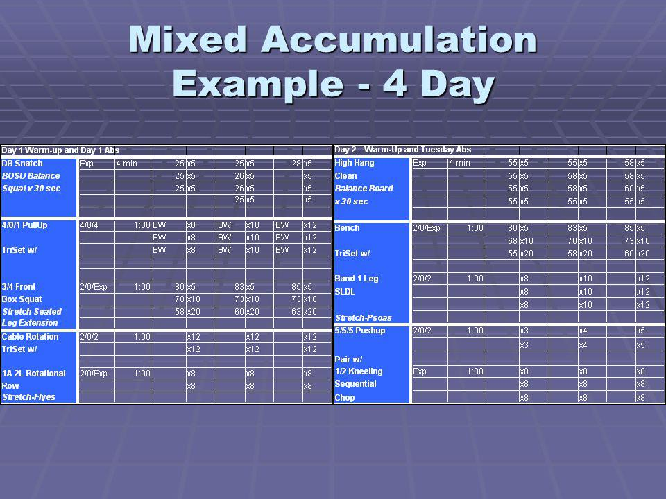 Mixed Accumulation Example - 4 Day