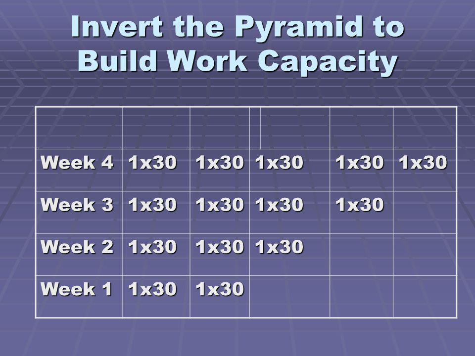 Invert the Pyramid to Build Work Capacity