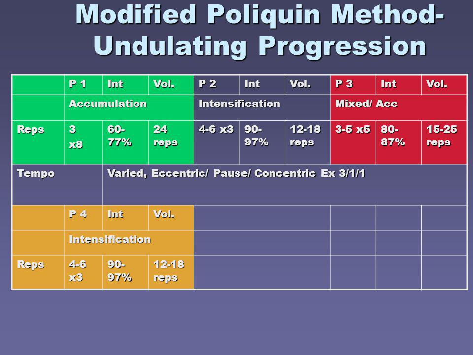 Modified Poliquin Method- Undulating Progression