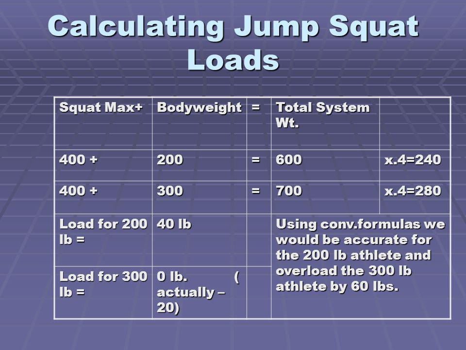 Calculating Jump Squat Loads