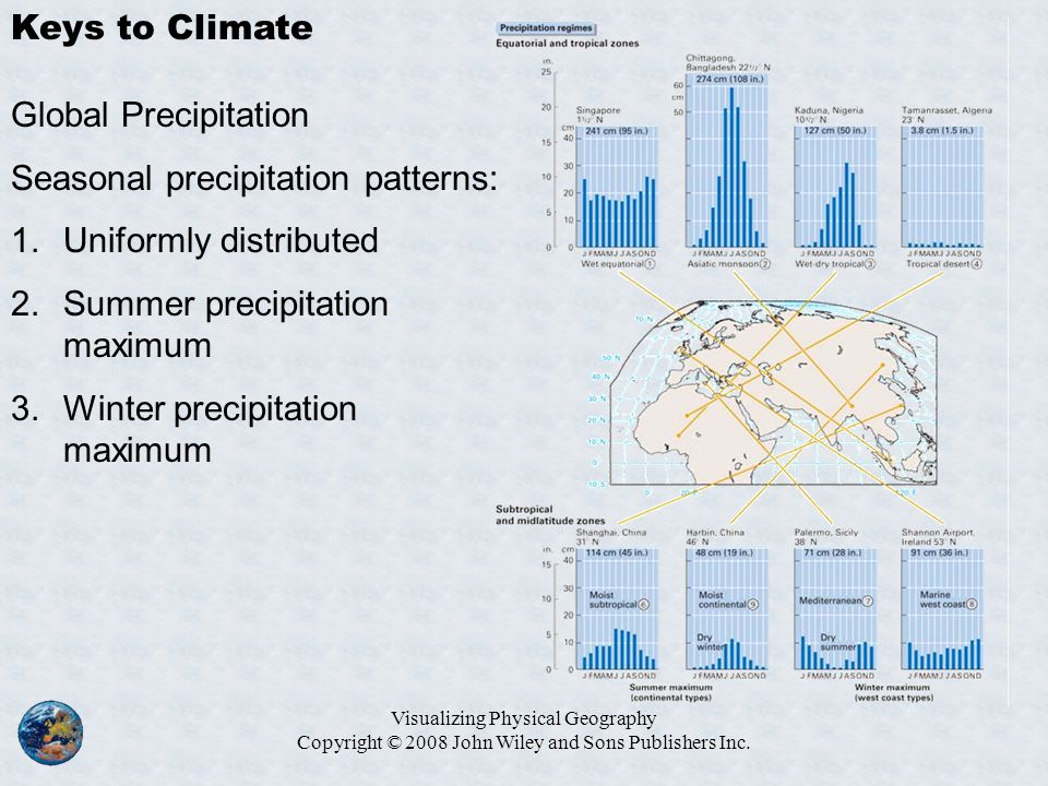 Seasonal precipitation patterns: Uniformly distributed