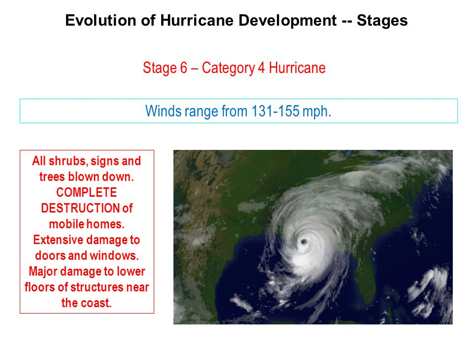 Evolution of Hurricane Development -- Stages