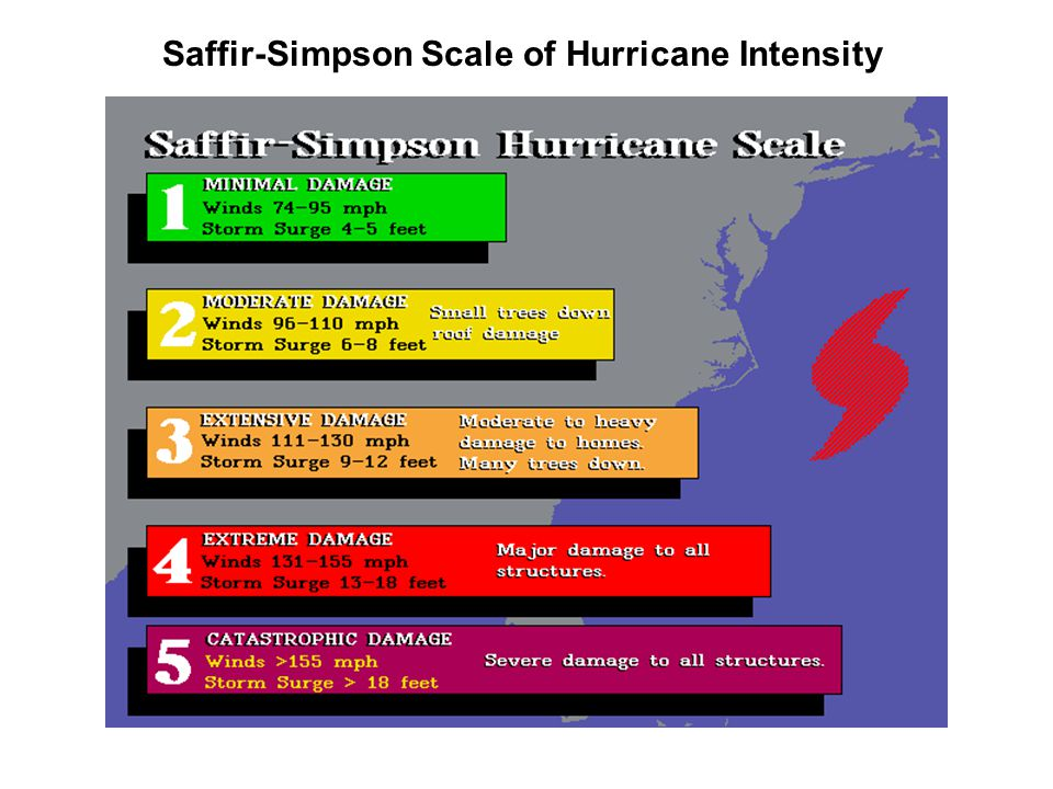 Saffir-Simpson Scale of Hurricane Intensity