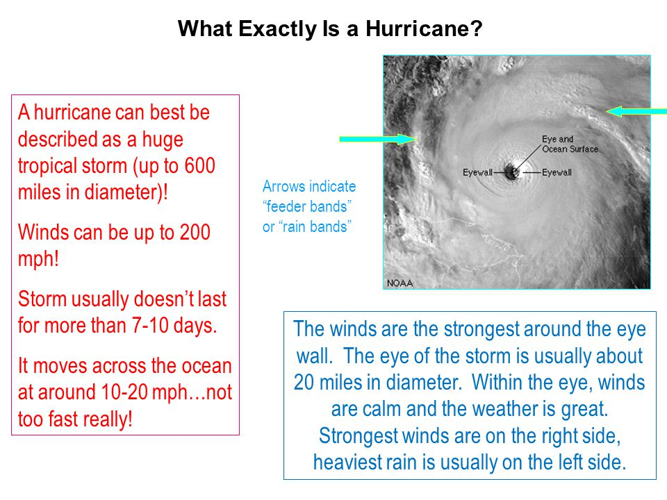 What Exactly Is a Hurricane