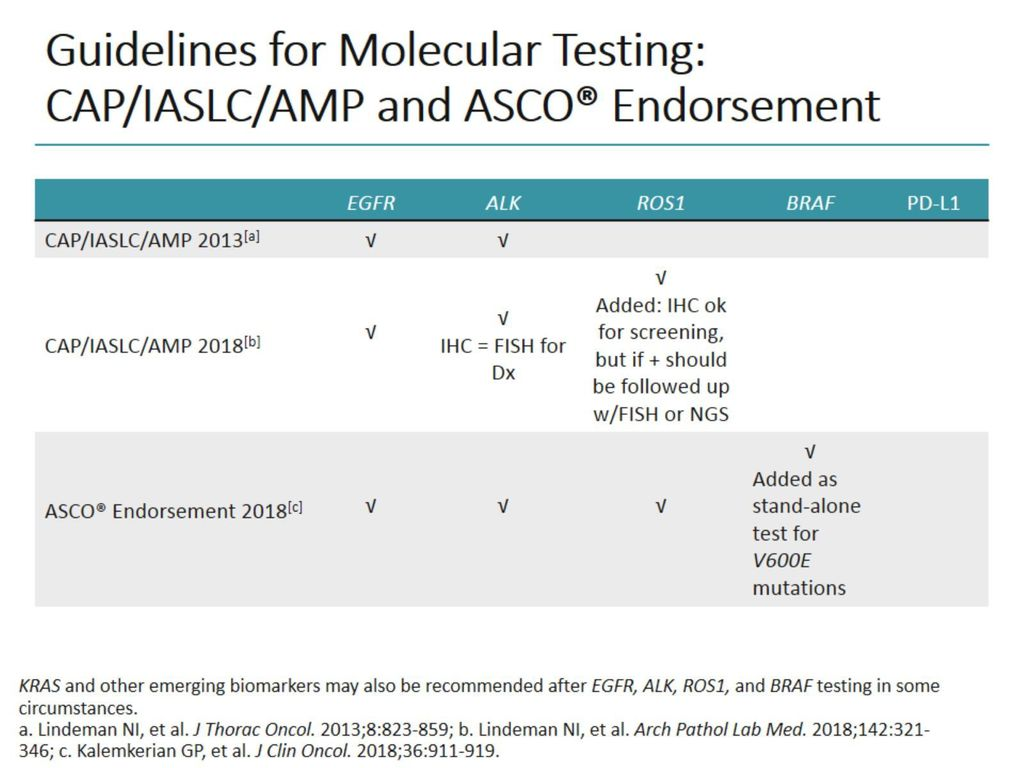 2f4125d5d4c 3 Guidelines for Molecular Testing  CAP IASLC AMP and ASCO® Endorsement