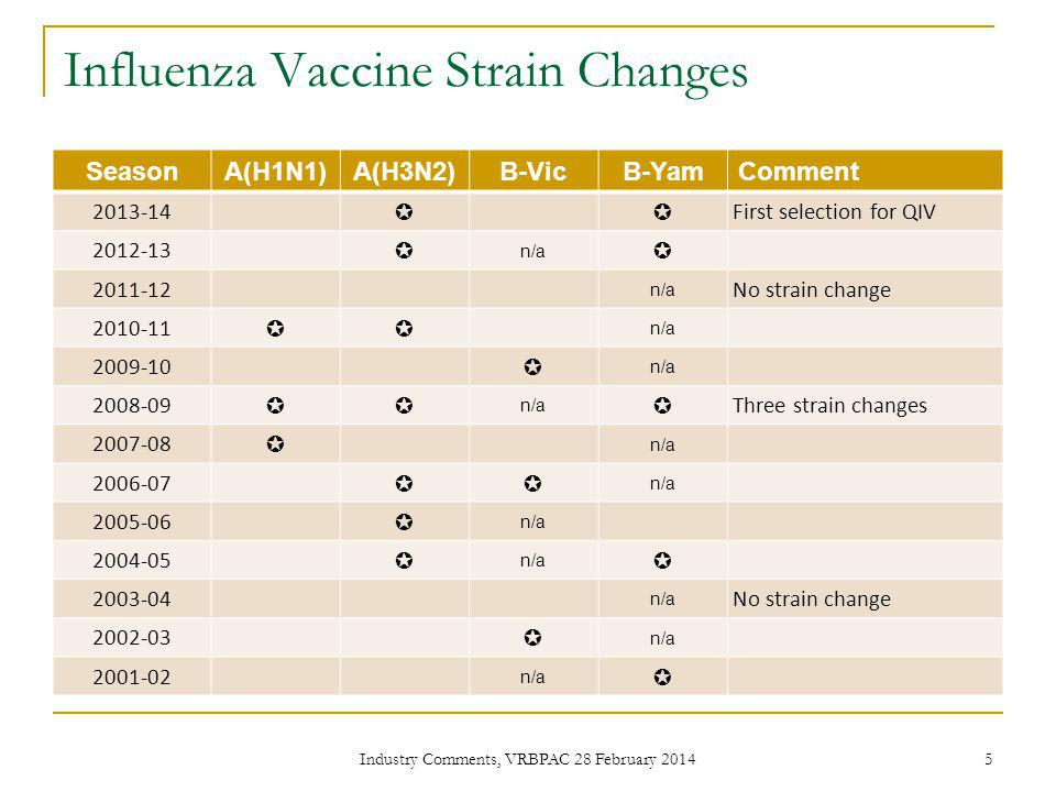 Influenza Vaccine Strain Changes