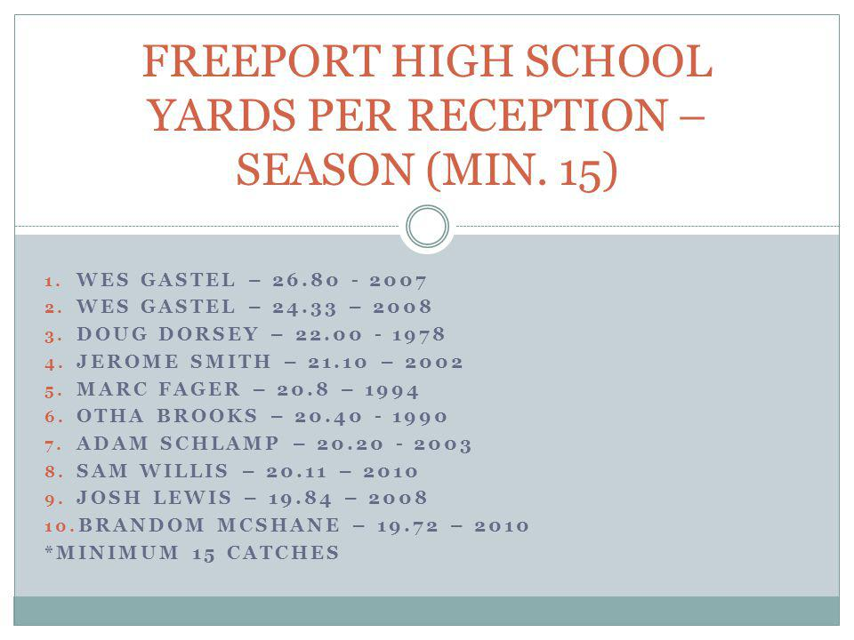 FREEPORT HIGH SCHOOL YARDS PER RECEPTION – SEASON (MIN. 15)