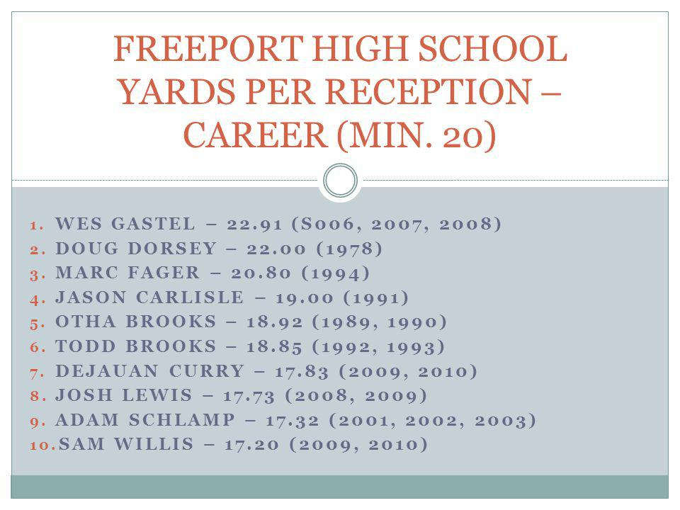 FREEPORT HIGH SCHOOL YARDS PER RECEPTION – CAREER (MIN. 20)