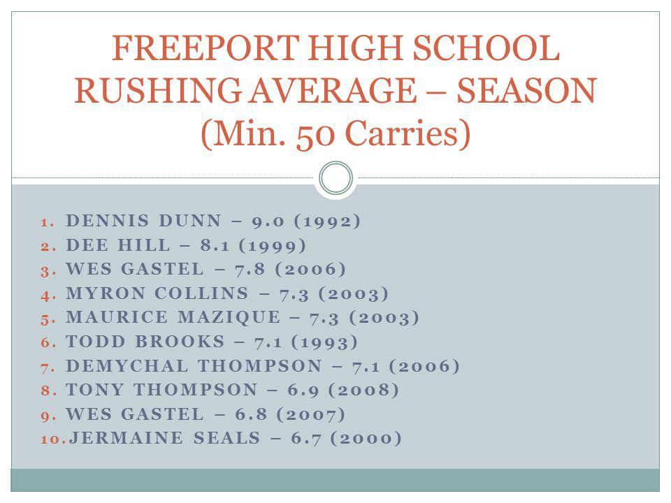 FREEPORT HIGH SCHOOL RUSHING AVERAGE – SEASON (Min. 50 Carries)