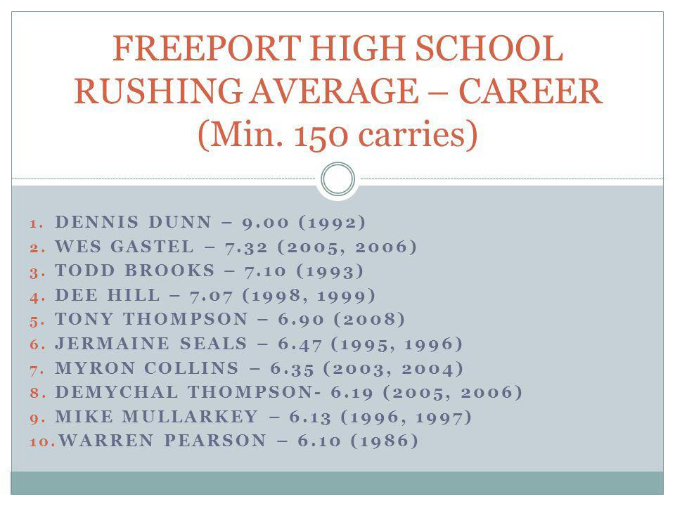 FREEPORT HIGH SCHOOL RUSHING AVERAGE – CAREER (Min. 150 carries)